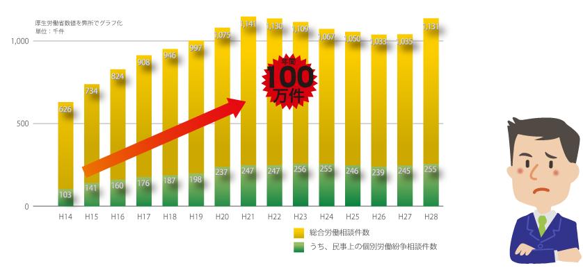 総合労働相談件数のうち、民事上の個別労働紛争相談件数のグラフ