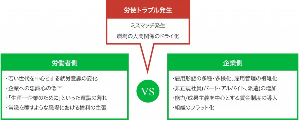 労使トラブル発生、労働者側vs企業側の図